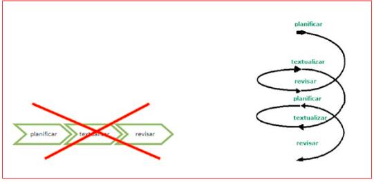 fases del proceso de escritura, recursividad