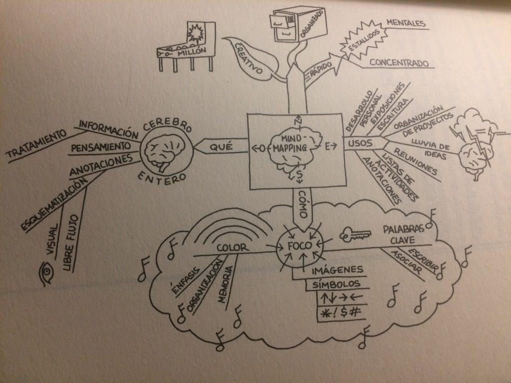 mindmapping, mapas mentales,